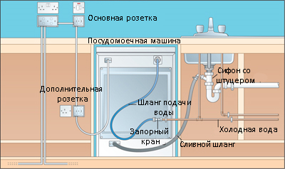 Установка посудомоечной машины в СПб