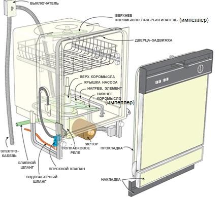 Ремонт стиральной машины Занусси своими руками 4